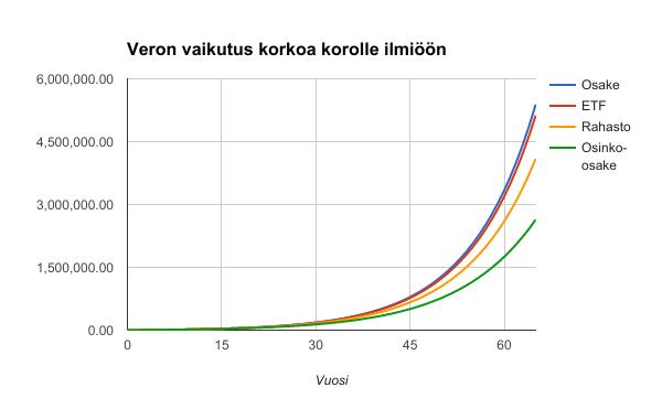 korkoakorolle_vero_65v